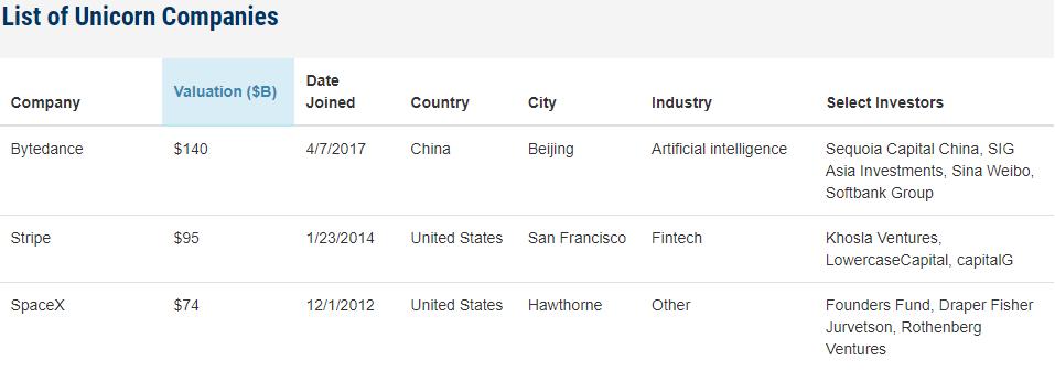 List of Unicorn Companies